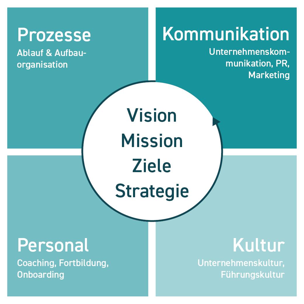 Grafik Unternehmensstrategie